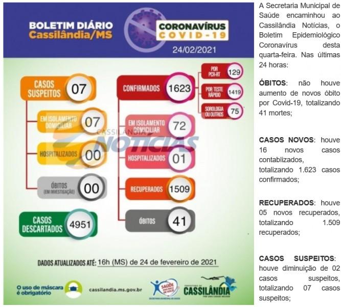 Cassilândia contabiliza mais 16 novos casos de Covid-19; confira o boletim