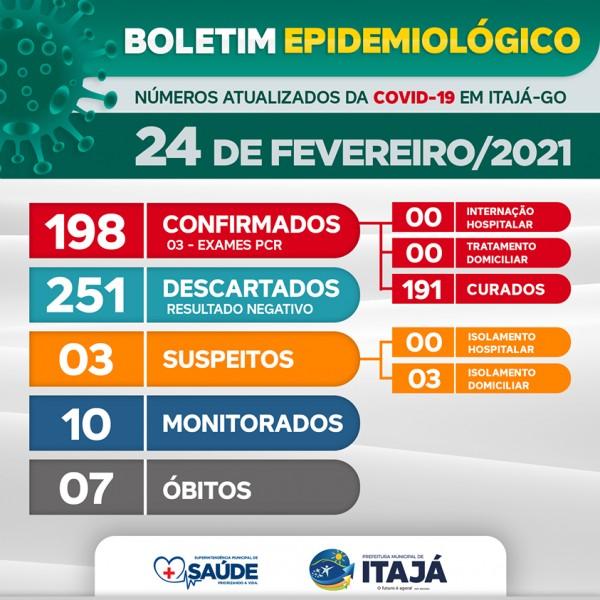 Covid-19: confira o boletim coronavírus de Itajá, Goiás