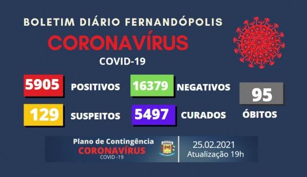 Fernandópolis registra três mortes por Covid-19 nesta quinta-feira