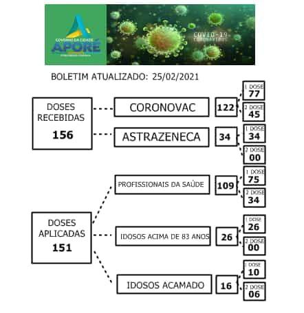 """Aporé, Goiás: confira o """"Vacinômetro"""" da Covid-19"""