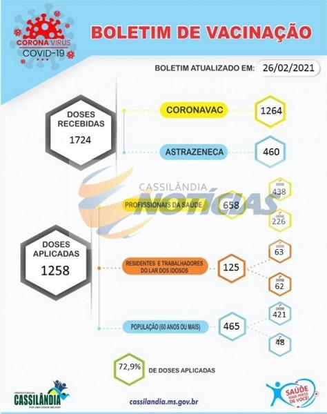 """Cassilândia: confira o """"Vacinômetro"""" da Covid-19 em Cassilândia"""