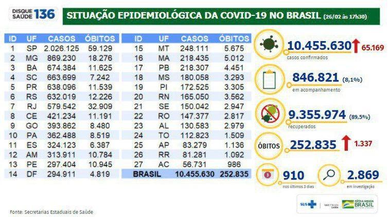 Covid-19: Brasil registra 1.337 mortes; estados anunciam restrições