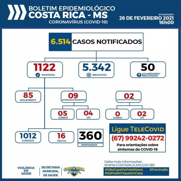 Costa Rica aumenta a internação de pacientes em UTI's pela Covid-19