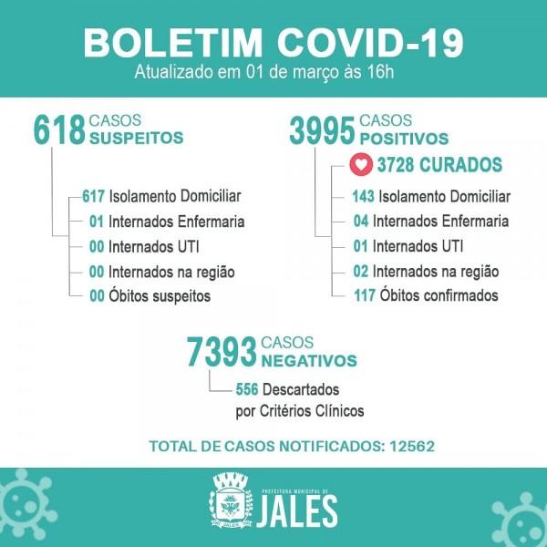 Covid-19: com 117 óbitos, Jales tem entre casos positivos até bebê de 09 meses
