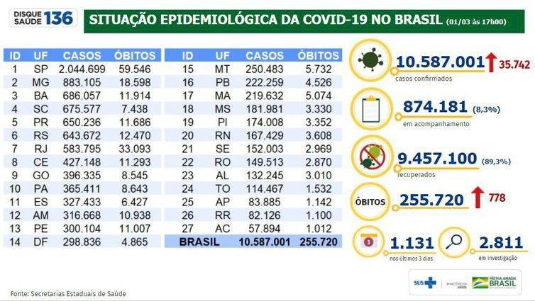 Covid-19: mortes somam mais de 255 mil e casos, quase 10,6 milhões