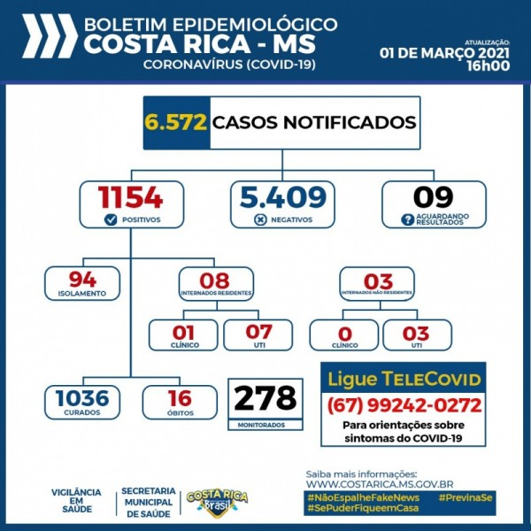 Covid-19: assim como Paranaíba, Costa Rica tem 100% das UTI's ocupadas; confira