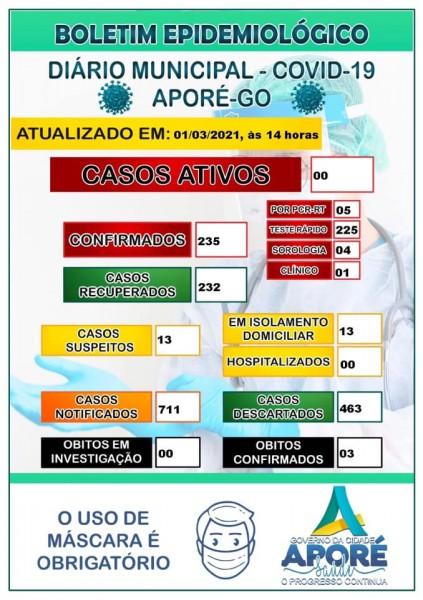 Covid-19: confira o boletim coronavírus de hoje de Aporé, Goiás