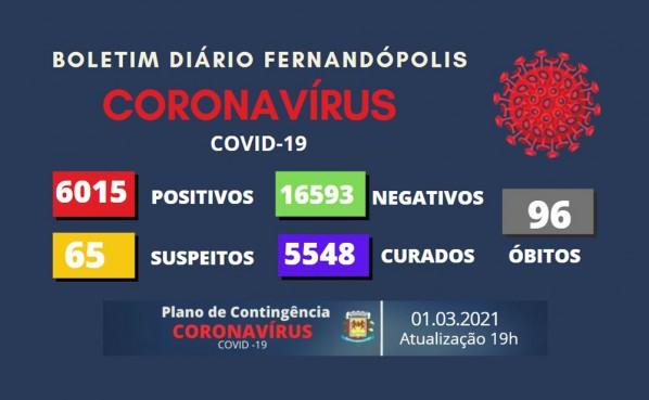 Fernandópolis chega 6.015 casos de COVID-19 e confirma mais uma morte