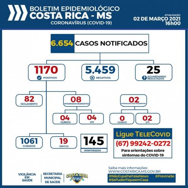 Costa Rica chega aos 1.170 casos confirmados do novo Coronavírus nesta terça
