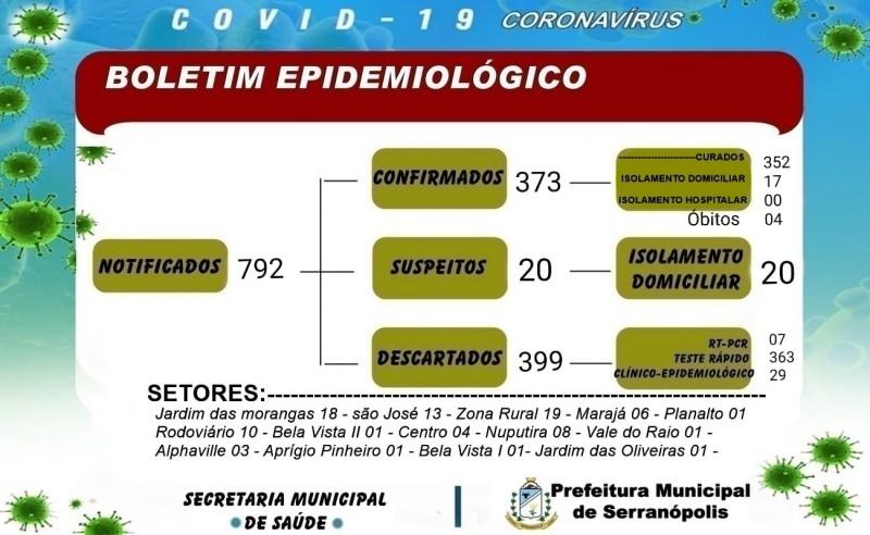 Covid-19: Serranópolis tem 20 casos suspeitos de coronavírus; veja o boletim