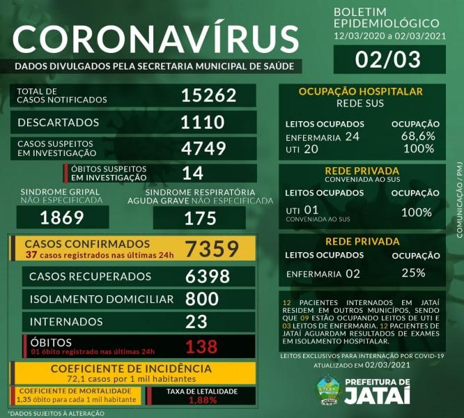 Covid-19: confira o boletim coronavírus de Jataí, Goiás