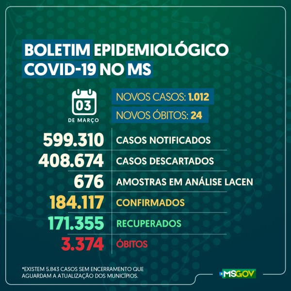 Covid-19: confira o boletim coronavírus de hoje do Estado de Mato Grosso do Sul