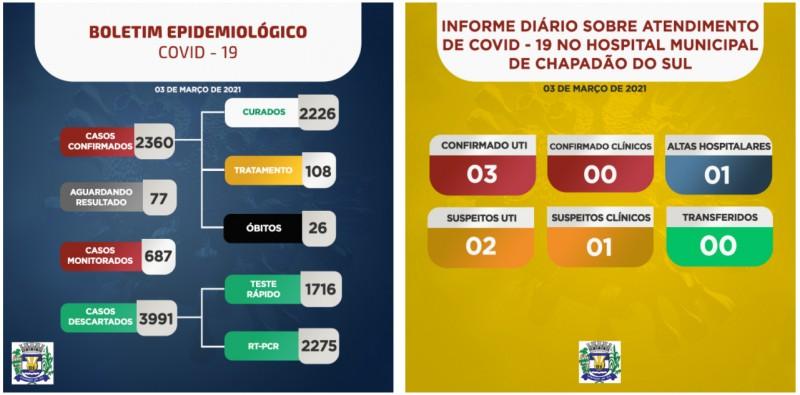 Covid-19: com 05 pessoas internadas na UTI, confira o boletim de Chapadão do Sul