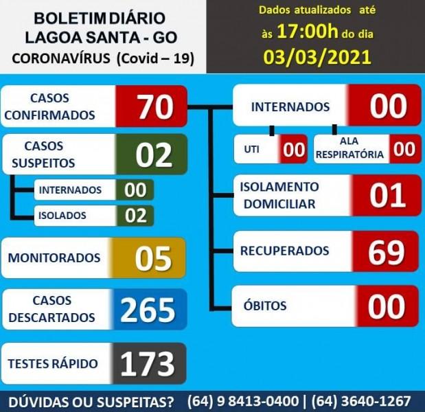 Covid-19: confira o boletim coronavírus de hoje de Lagoa Santa, Goiás