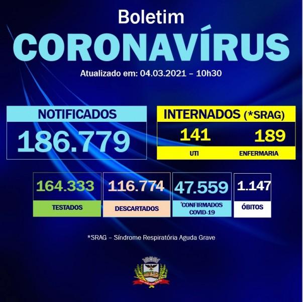 Rio Preto confirma quase 400 novos casos de Covid, em 24 horas