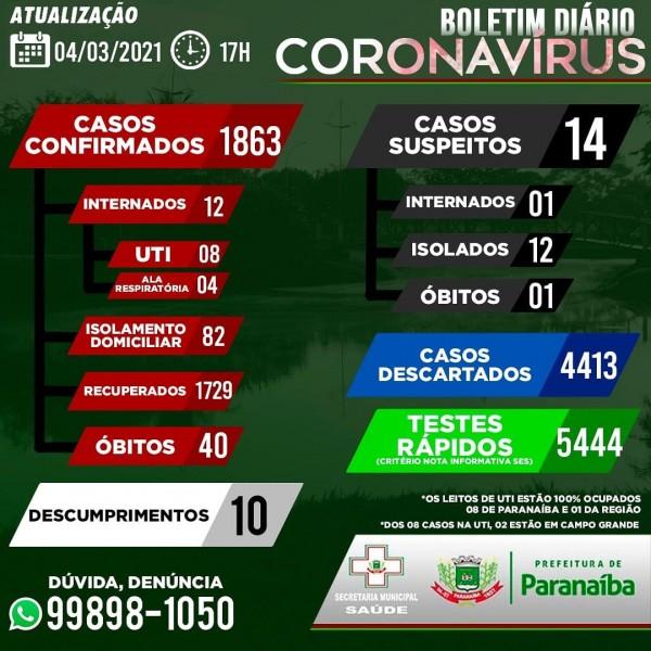 Covid-19: confira o boletim coronavírus de hoje de Paranaíba