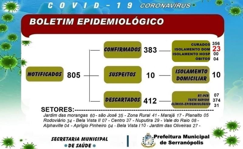 Covid-19: confira o boletim de hoje de Serranópolis, Goiás