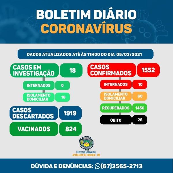 Covid-19: confira o boletim coronavírus de Aparecida do Taboado