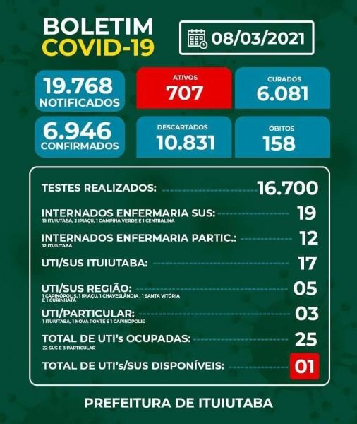 Covid-19: confira o boletim coronavírus de hoje de Ituiutaba, Minas Gerais