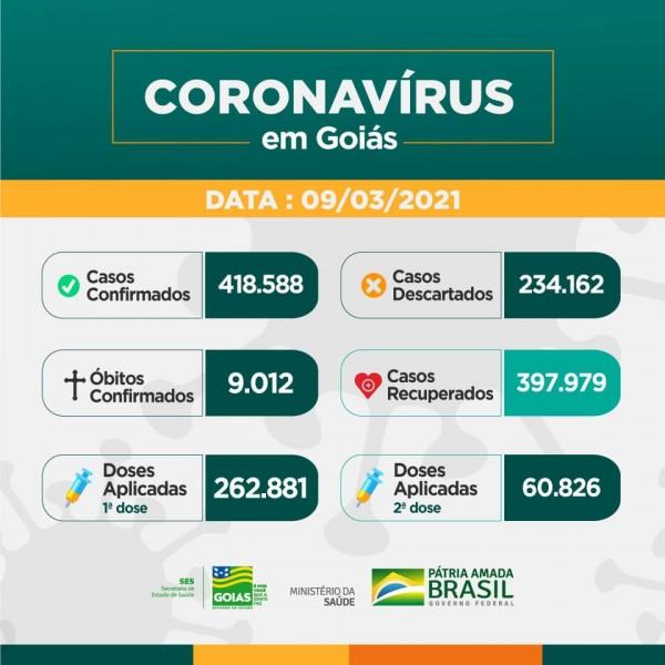 Covid-19: Estado de Goiás passa a marca dos 9.000 óbitos; confira o boletim