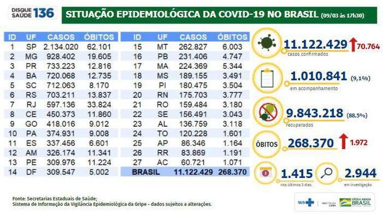 Covid-19: Brasil bate recorde com quase 2 mil mortes em 24 horas