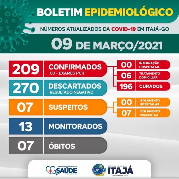 Covid-19: confira o boletim coronavírus de hoje de Itajá, Goiás