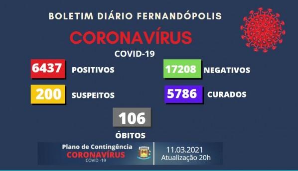 Fernandópolis registra mais uma morte e 85 novos casos de Covid nesta quinta