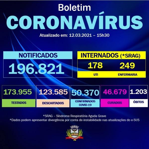 Covid-19: confira o boletim coronavírus de hoje de São José do Rio Preto/SP
