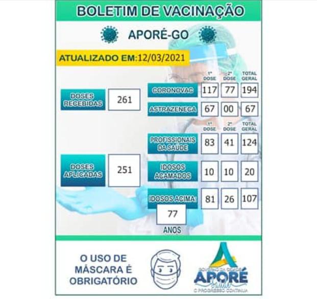 """Covid-19: confira o """"Vacinômetro"""" do coronavírus em Aporé, Goiás."""
