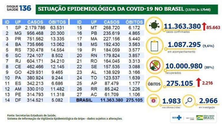 Covid-19: pelo terceiro dia consecutivo, Brasil passa dos 2.000 mortos; confira
