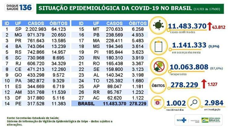 Covid-19: país tem 11,4 milhões de casos acumulados e 278,2 mil mortes