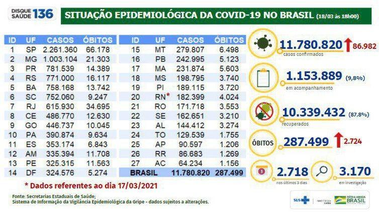 Covid-19: Brasil tem 287,5 mil mortes e 11,78 milhões de casos
