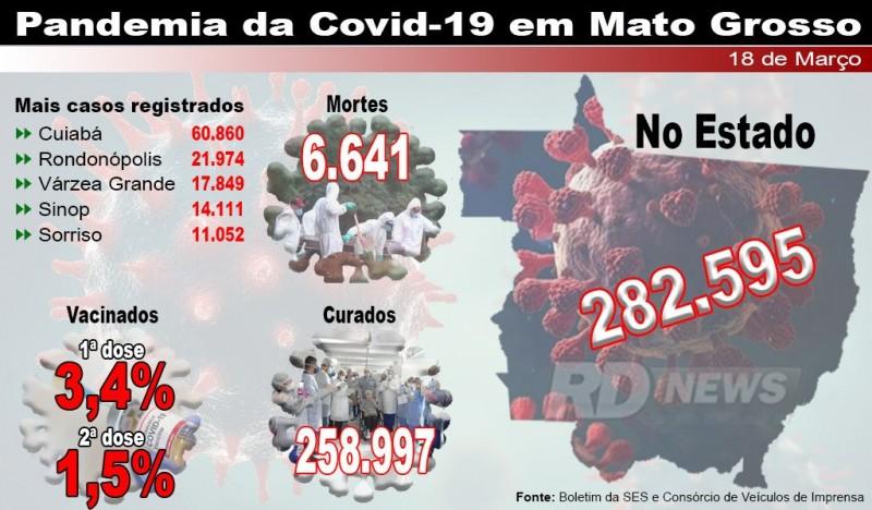 Em 24 horas, 3.417 são confirmados com Covid-19 e 67 morrem da doença em MT