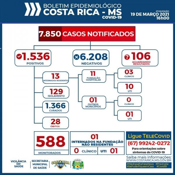 Covid-19: com mais um óbito confirmado, veja o boletim coronavírus de Costa Rica