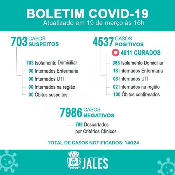 Jales atinge a marca dos 120 mortos por Covid-19; confira o boletim