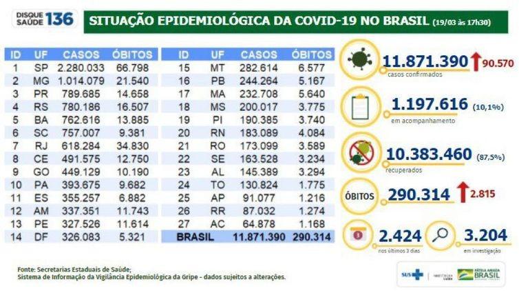 Covid-19: Brasil registra 2.815 mortes e 90,5 mil novos casos