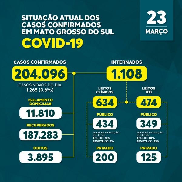 Com 41 mortes em 24h, MS chega a 1,1 mil internados por coronavírus