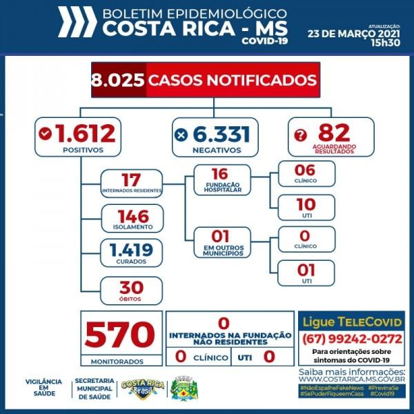 Covid-19: confira o boletim coronavírus de hoje de Costa Rica