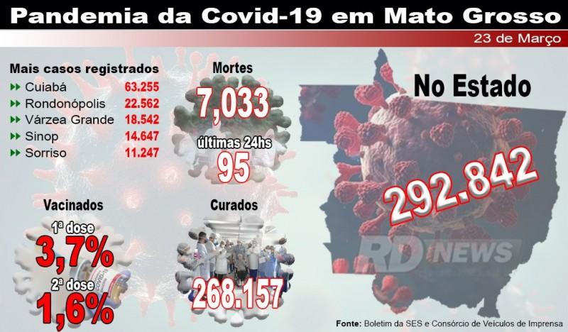 Mato Grosso tem 2º dia com mais mortes por Covid-19 e passa 7 mil vítimas fatais