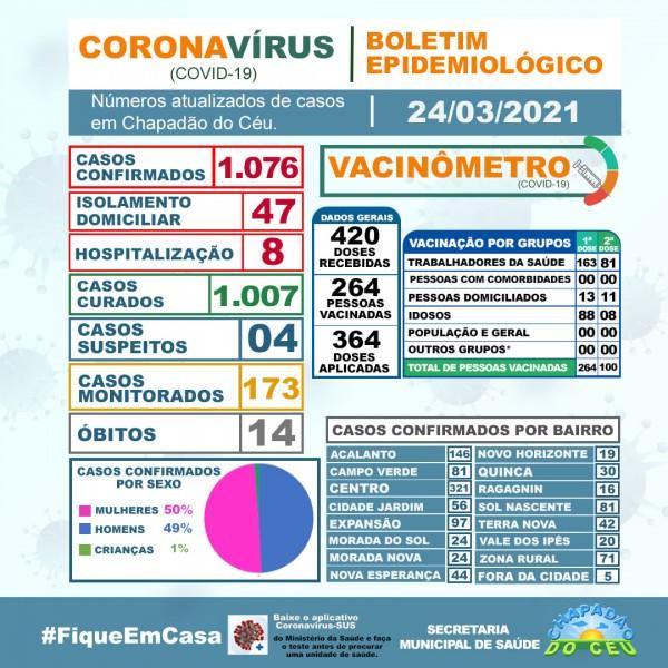 Covid-19: confira o boletim coronavírus de hoje de Chapadão do Céu, Goiás