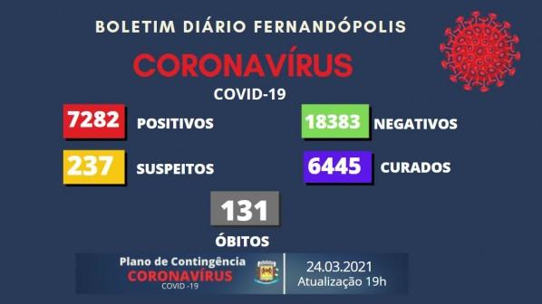 Fernandópolis registra mais uma morte por Covid-19