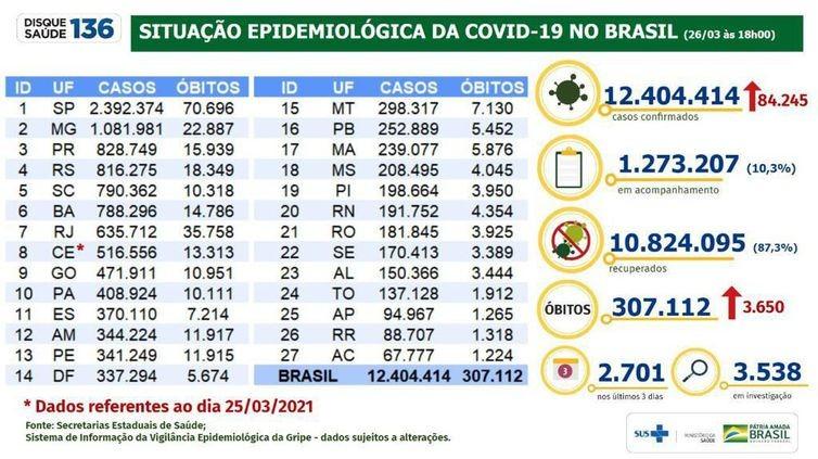 Covid-19: Brasil tem 3.650 mortes em 24h, um novo recorde