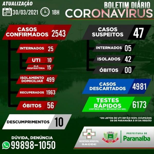 Paranaíba tem 25 pessoas internadas com Covid-19; confira o boletim