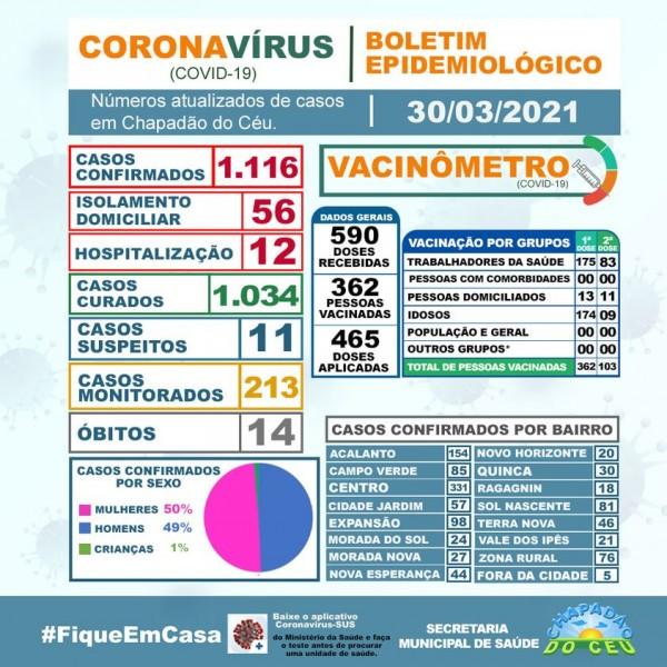 Boletim coronavírus desta terça-feira.