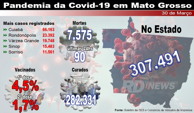 Mato Grosso tem 90 mortes e 3 mil casos de Covid-19 nas últimas 24 horas