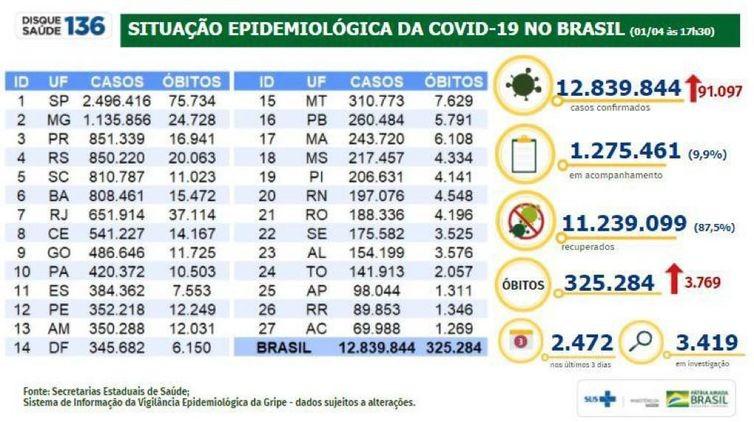 Covid-19: Brasil tem 325,2 mil mortes e 12,8 milhões de casos