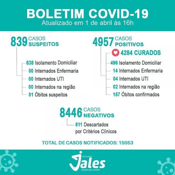 Covid-19: com 02 óbitos nas últimas 24h, confira o boletim de Jales, São Paulo