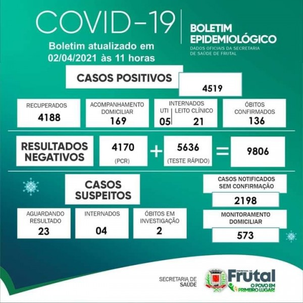 Covid-19: confira o boletim coronavírus de Frutal, Minas Gerais