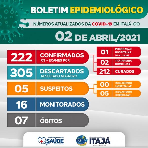 Covid-19: confira o boletim coronavírus de hoje do Itajá, Goiás