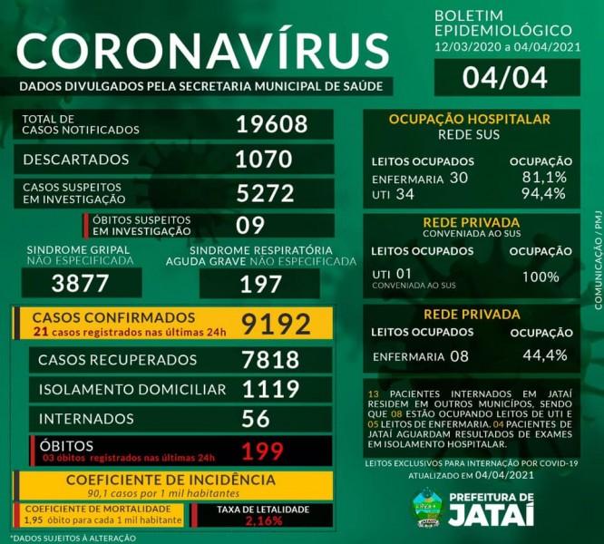 Com 03 óbitos nas últimas 24h, confira o boletim Covid-19 de Jataí, Goiás